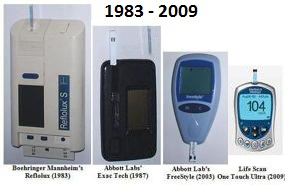 blood glucose meter evolution